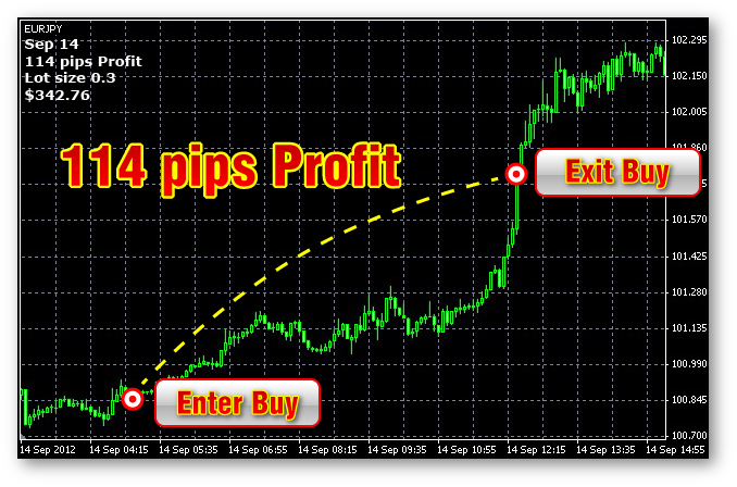 How to read pips in forex